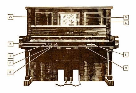 The Steck Pianola Piano, an Aeolian Company advertisement in London, c. 1910.