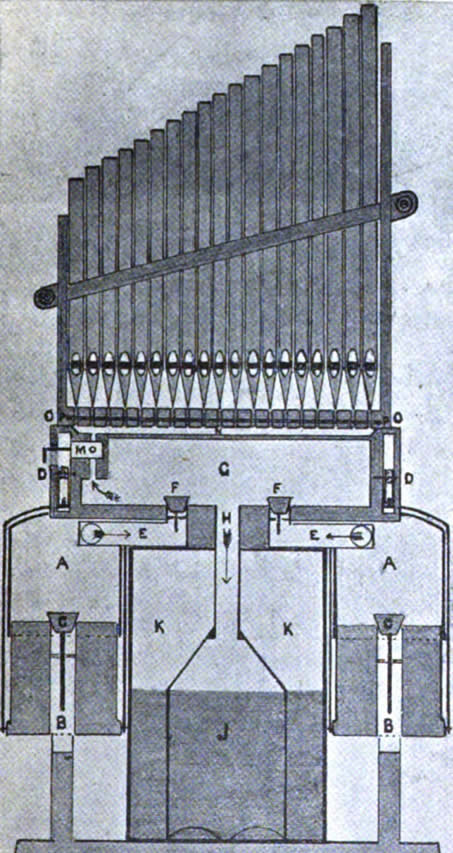 Illustration of a working reproduction of the hydraulus.